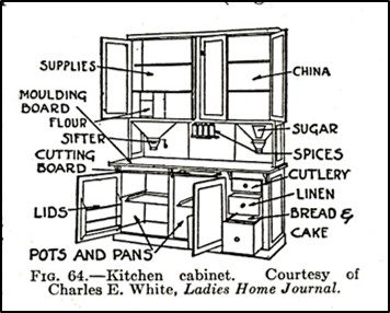diagram of kitchen cabinet